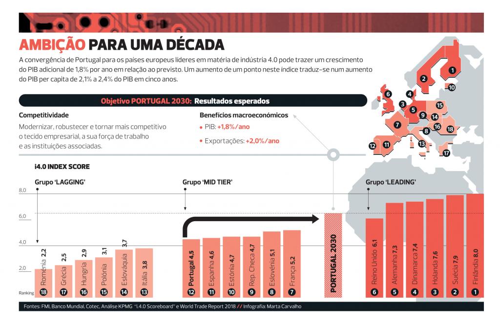 I4.0 Ambição para a década - Indústria 4.0 - COTEC Portugal